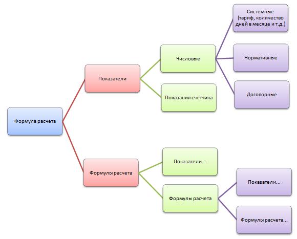 Схема описания формулы расчета