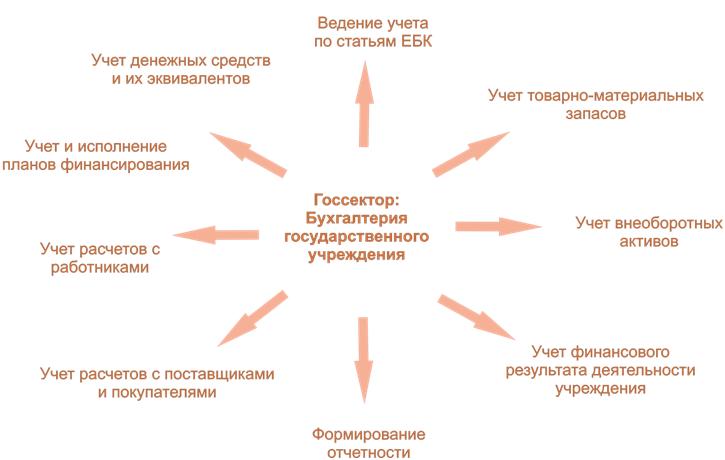 Учетная политика предприятия или хозяйствующего субъекта анкета для приема на работу домработницы