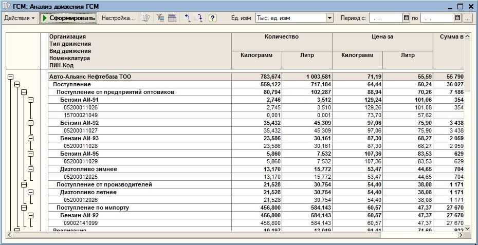 Отчет о поступлении и расходовании денежных средств тсж